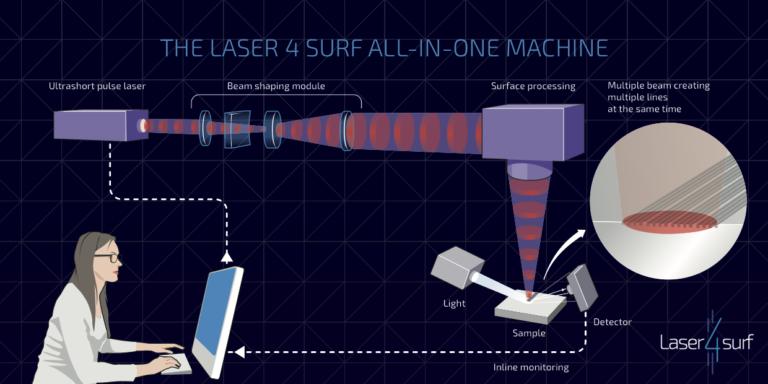 postcard-laser4surf